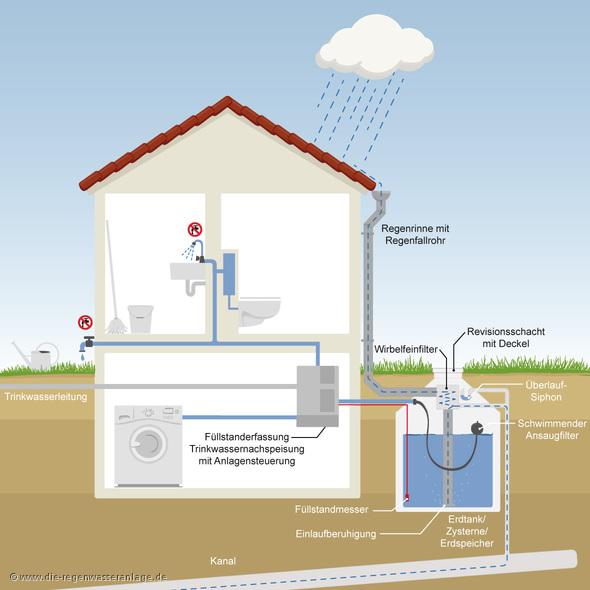 Darstellung einer Regenwasseranlage